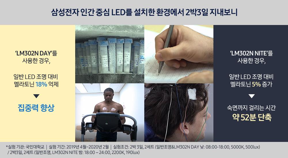 삼성전자 인간 중심 LED를 설치한 환경에서 2박3일 지내보니 LM302 DAY를 사용한 경우, 일반 LED 조명 대비 멜라토닌 18% 억제 ▶ 집중력 향상 LM302 NITE를 사용한 경우, 일반 LED 조명 대비 멜라토닌 5% 증가 ▶ 숙면까지 걸리는 시간 약 52분 단축 *실험 기관: 국민대학교|실험 기간: 2019년 4월~2020년 2월|실험 조건: 2박 3일, 2세트(일반조명&LM302N DAY 낮: 08:00-18:00, 5000K, 500lux) / 2박 3일, 2세트(일반조명&LM302N NITE 밤: 18:00-24:00, 2200K, 190lux)