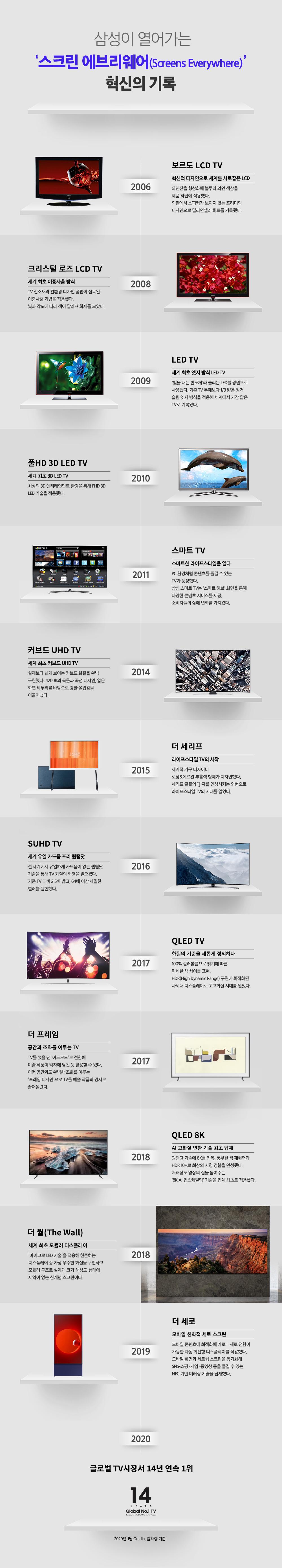 삼성이 열어가는 '스크린 에브리웨어(Screens Everywhere)' 혁신의 기록 2006 보르도 LCD TV 혁신적 디자인으로 세계를 사로잡은 LCD 와인잔을 형상화해 블루와 아인 색상을 제품 하단에 적용했다. 외관에서 스피커가 보이지 않는 프리미엄 디자인으로 밀리언셀러 히트를 기록했다. 2008 크리스털 로즈 LCD TV 세계 최초 이중사출 방식 TV 신소재와 친환경 디자인 공법이 접목된 이중사출 기법을 적용했다. 빛과 각도에  따라 색이 달라져 화제를 모았다.  2009 LED TV 세계 최초 엣지 방식 LED TV '빛을 내는 반도체'라 불리는 LED를 광원으로 사용했다. 기존 TV 두께보다 1/3 얇은 핑거 슬림 엣지 방식을 적용해 세계에서 가장 얇은 TV로 기록 됐다. 2010 풀 HD 3D LED TV 세계 최초 3D LED TV 최상의 3D 엔터테인먼트 환경을 위해 FHD 3D LED 기술을 적용했다. 2011 스마트 TV 스마트한 라이프스타일을 열다 PC 환경처럼 콘텐츠를 즐길 수 있는 TV가 등장했다. 삼성 스마트 TV는 '스마트 허브' 화면을 통해 다양한 콘텐츠 서비스를 제공, 소비자들의 삶에 변화를 가져왔다. 2014 커브드 UHD TV 세계 최초 커브드 커브드 UHD TV 실제보다 넓게 보이는 커브드 화질을 완벽 구현했다. 4200R의 곡률과 곡선 디자인, 얆은 화면 테두리를 바탕으로 강한 몰입감을 이끌어냈다. 2015 더 세리프 라이프스타일 TV의 시작 세계적 가구 디자이너 로낭&에르완 형제가 디자인했다. 세레프 글꼴의 'I'자를 연상시키는 외형으로 라이프스타일 TV의 시대를 열었다. 2016 SUHD TV 세계 유일 카드뮴 프리 퀀텀닷 전 세계에서 유일하게 카드뮴이 없는 퀀텀닷 기술을 통해 TV 화질의 혁명을 일으켰다. 기존 TV 대비 2.5배 밝고, 64배 이상 세밀한 컬러를 실현했다. 2017 QLED TV 화질의 기준을 새롭게 정의하다 100% 컬러볼륨으로 밝기에 따른 미세한 색 차이를 표현, HDR(High Dynamic Range) 구현에 최적화된 차세대 디스플레이로 초고화질 시대를 열었다. 2017 더 프레임 공간과 조화를 이루는 TV TV를 껐을 땐 '아트모드'로 전환해 미술 작품이 액자에 담긴 듯 활용할 수 있다. 어떤 공간과도 완벽한 조화를 이루는 '프레임 디자인'으로 TV를 예술 작품의 경지로 끌어올렸다. 2018 QLED 8K AI 고화질 기술 최초 탑재 퀀텀닷 기술에 8K를 접목, 풍부한 색 재현력과 HDR 10+로 최상의 시청 경험을 완성했다. 저해상도 영상의 질을 높여주는 '8K AI 업스케일링' 기술을 업계 최초로 적용했다. 2018 더 월(The Wall) 세계 최초 모듈러 디스플레이 '마이크로 LED 기술'을 적용해 현존하는 디스플레이 중 가장 우수한 화질을 구현하고 모듈러 구조로 설계돼 크기·해상도·형태에 제약이 없는 신개념 스크린이다. 2019 더 세로 모바일 친화적 세로 스크린 모바일 콘텐츠에 최적화해 가로·세로 전환이 가능한 자동 회전형 디스플레이를 적용했다. 모바일 화면과 세로형 스크린을 동기화해 SNS·쇼핑·게임·동영상 등을 즐길 수 있는 NFC 기반 미러링 기술을 탑재했다. 2020 글로벌 TV 시장서 14년 연속 1위 14YEARS Global No.1 TV 2020년 1월 Omdia, 출하량 기준
