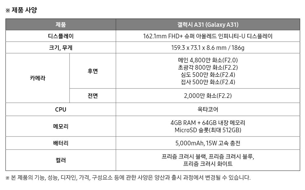 ※ 제품 사양 제품 갤럭시A31 (Galaxy A31) 디스플레이 162.1mm FHD+슈퍼 아몰레드 인피니티-U디스플레이 크기,무게 159.3 x 73.1 x 8.6 mm / 186g 카메라 후면 메인4,800만 화소(F2.0) 초광각800만 화소(F2.2) 심도500만 화소(F2.4)접사500만 화소(F2.4) 전면 2,000만 화소(F2.2) CPU 옥타코어 메모리4GB RAM + 64GB내장 메모리 MicroSD슬롯(최대512GB) 배터리 5,000mAh,15W고속 충전 컬러 프리즘 크러시 블랙,프리즘 크러시 블루, 프리즘 크러시 화이트 ※ 본 제품의 기능,성능,디자인,가격,구성요소 등에 관한 사양은 양산과 출시 과정에서 변경될 수 있습니다.