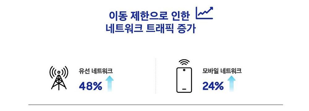 이동 제한으로 인한 네트워크 트래픽 증가 유선 네트워크 48% 증가 모바일 네트워크 24% 증가