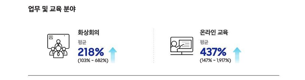 업무 및 교육 분야 화상회의 평균 218%(103%~682%) 증가 온라인 교육 평균 437% (147%~1,917%)