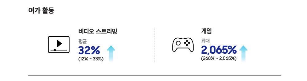 여가 활동 비디오 스트리밍 평균 32%(12%~33%) 게임 최대 2,065%(268%~2065%)