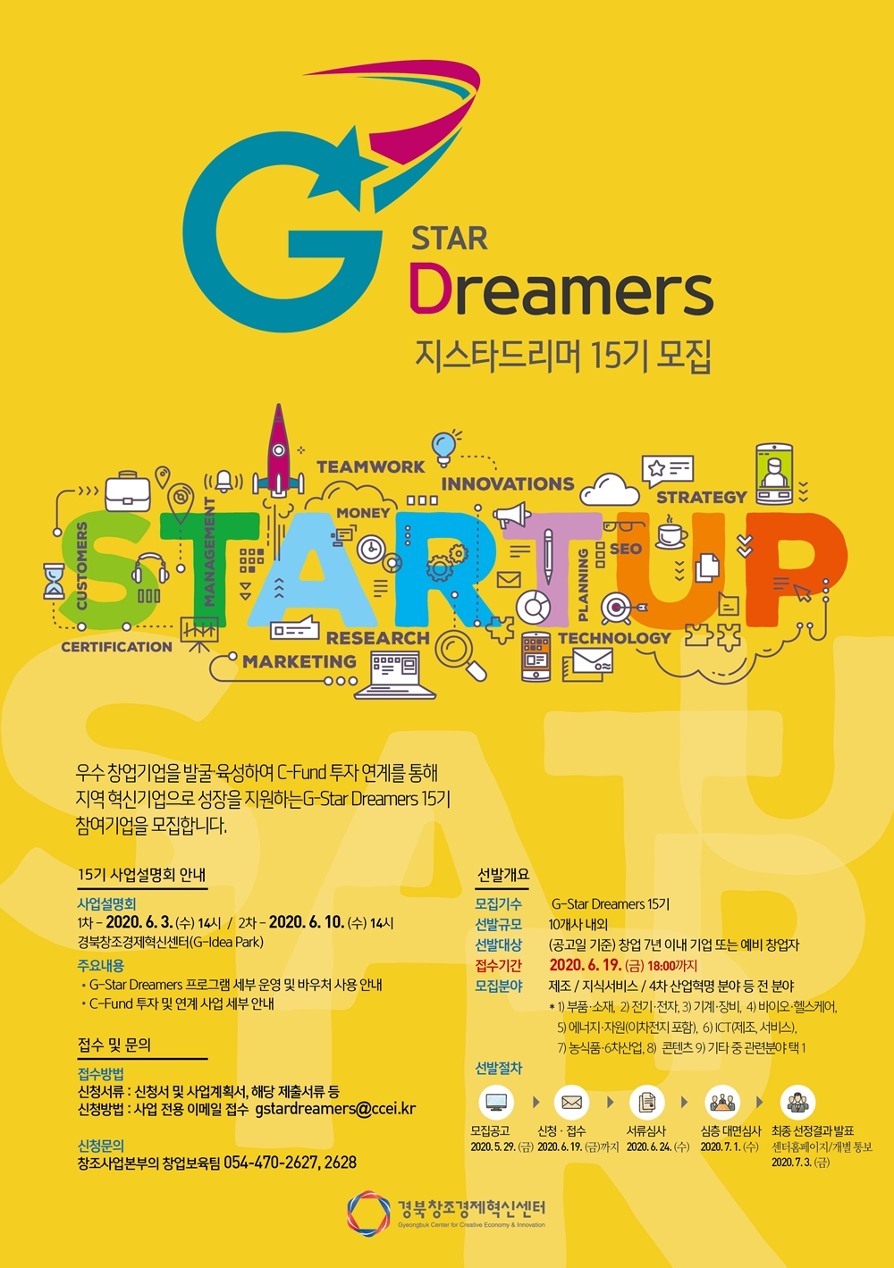 Gstar Dreamers 지스타드리머 15기 모집 스타트업 우수창업기업을 ㅂ라굴 육성하며 C-Fund 투자 연계를 통해 지역 혁신기업으로 성장을 지원하는 G-Star Dreamers 15기 참여기업을 모집합니다. 15기 사업설명회 안내 사업설명회 1차 2020.6.3(수) 14시 / 2차 2020.6.10 (수) 14시 경북창조경제혁신센터(G-idea park) 주요 내용 G-star Dreamers 프로그램 세부 운영 및 바우쳐 사용 안내 C-Fund 투자 및 연계 사업 세부 안내 접수 및 문의 접수방법 신청서류: 신청서 및 사업계획서, 해당 제출서류 등 신청방법: 사업 전용 이메일 접수: gstardreamers@ccei.kr 신청문의 창조사업본부의 창업보육팀 054-470-2527, 2628 선발개요 모집기수 G-stars 15기 선발규모 10개사 내외 선발대상 (공고일 기준) 창업 7년 이내 기업 또는 예비 창업자 접수기간 2020.6.19(금) 18:00까지 모집분야 제조/지식서비스 / 4차 산업혁명 분야 등 전 분야 1)부품 소재 2) 전기 전자 3) 기게 장비 4) 바이오 헬스케어 5)에너지 자원(이차전지 포함) 6)ICT(제조, 서비스) 7)농식품 5차산업 8)콘텐츠 9)기타 중 관련분야 택 1 선발절차 모집공고 2020.5.29(금) 신청 접수 2020.6.19(금)까지 서류심사 2020.6.26(수) 심층 대면심사 2020.7.1(수) 최종 선정결과 발표 센터홈페이지/개별통보 2020.7.3(금) 경북창조경제혁신센터