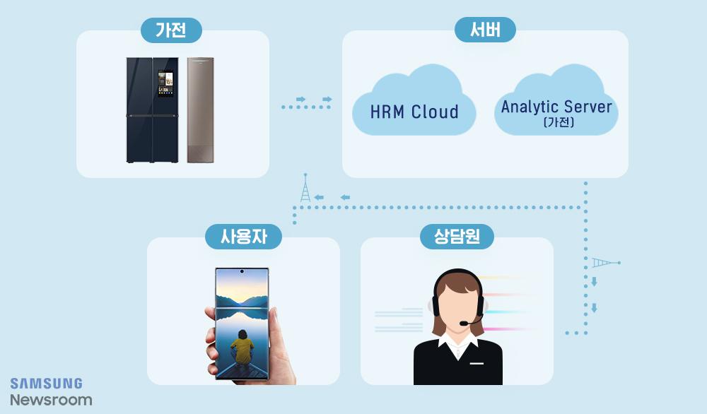 HRM 원격 진단 서비스 모습 가전 서버 HRM Cloud Analytic Server(가전) 사용자 상담원