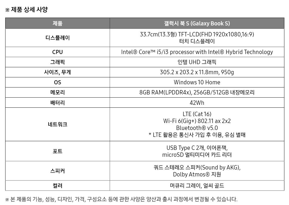 ※ 제품 상세 사양 제품 갤럭시 북S (Galaxy Book S) 디스플레이 33.7cm(13.3형) TFT-LCD(FHD 1920x1080,16:9) 터치 디스플레이 CPU Intel® Core™ i5/i3 processor with Intel® Hybrid Technology 그래픽 인텔UHD그래픽 사이즈,무게 305.2 x 203.2 x 11.8mm, 950g OS Windows 10 Home 메모리 8GB RAM(LPDDR4x), 256GB/512GB내장메모리 배터리 42Wh 네트워크 LTE (Cat 16) Wi-Fi 6(Gig+) 802.11 ax 2x2 Bluetooth® v5.0 * LTE활용은 통신사 가입 후 이용,유심 별매 포트 USB Type C 2개,이어폰잭, microSD멀티미디어 카드 리더 스피커 쿼드 스테레오 스피커(Sound by AKG), Dolby Atmos®지원 컬러 머큐리 그레이,얼씨 골드 ※ 본 제품의 기능,성능,디자인,가격,구성요소 등에 관한 사양은 양산과 출시 과정에서 변경될 수 있습니다.