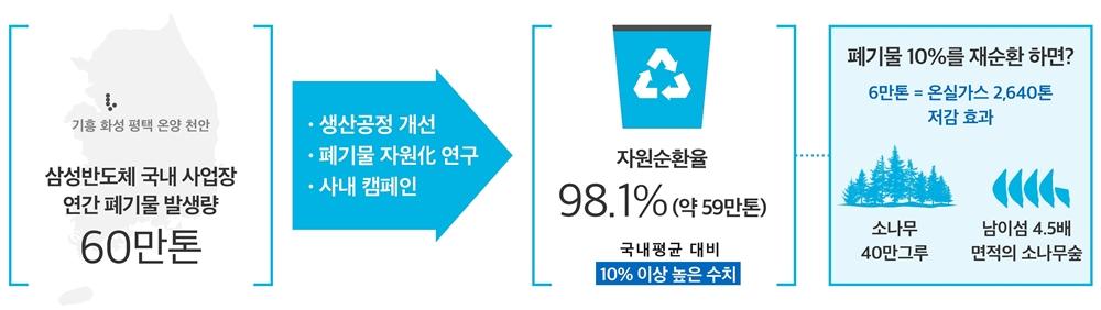 기흥 화성 평택 온양 천안 삼성반도체 국내 사업장 연간 폐기물 발생량 60만톤 생산공정 개선 폐끼물 자원化 연구 사내 캠페인 자원 순환율 98.1%(약 59만톤) 국내 평균 대비 10% 이상 높은 수치 폐기물 10%를 재순환하면? 6만톤 = 온실가스 2,640톤 저감효과 소나무 40만그루 남이섬 4.5배 면적의 소나무숲