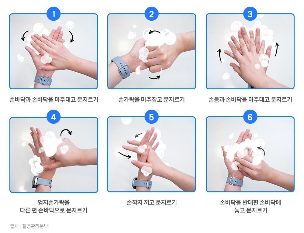 1. 손바닥과 손바닥을 마주대고 문지르기 2. 손가락을 마주잡고 문지르기 3. 손등과 손바닥을 마주대고 문지르기 4.엄지손가락을 다른 편 손바닥으로 문지르기 5. 손깍지 끼고 문지르기 6 손바닥을 반대편 손바닥에 놓고 문지르기 출처 질병관리본부