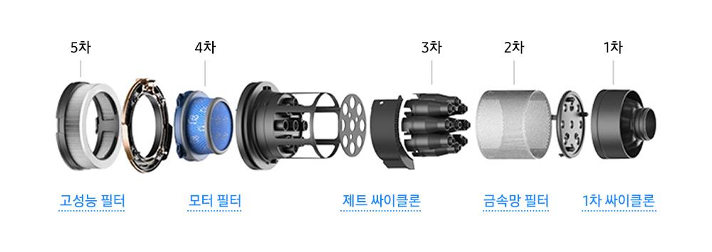 1차 1차 싸이클론, 2차 금속망 필터, 3차 제트 싸이클론, 4차 모터 필터, 5차 고성능 필터