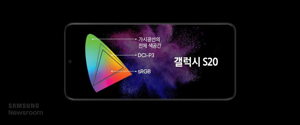 갤럭시 S20의 색역에 대한 설명, 가시광선의 전체 색 공간 안에 DCI-P3, 그 안에 sRGB로 이뤄져 있다.