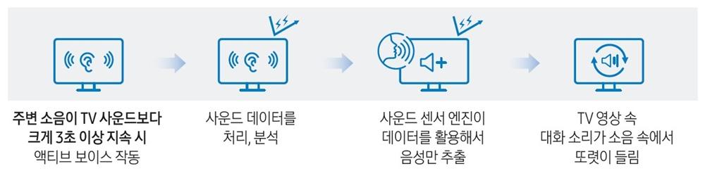 주변 소음이 TV 사운드보다 3초 이상 지속 시 액티브 보이스 작동 사운드 데이터를 처리, 분석 사운드 센서 엔진이 데이터를 활용해서 음성만 추출 TV 영상 속 대화 소리가 소음 속에서 또렷이 들림