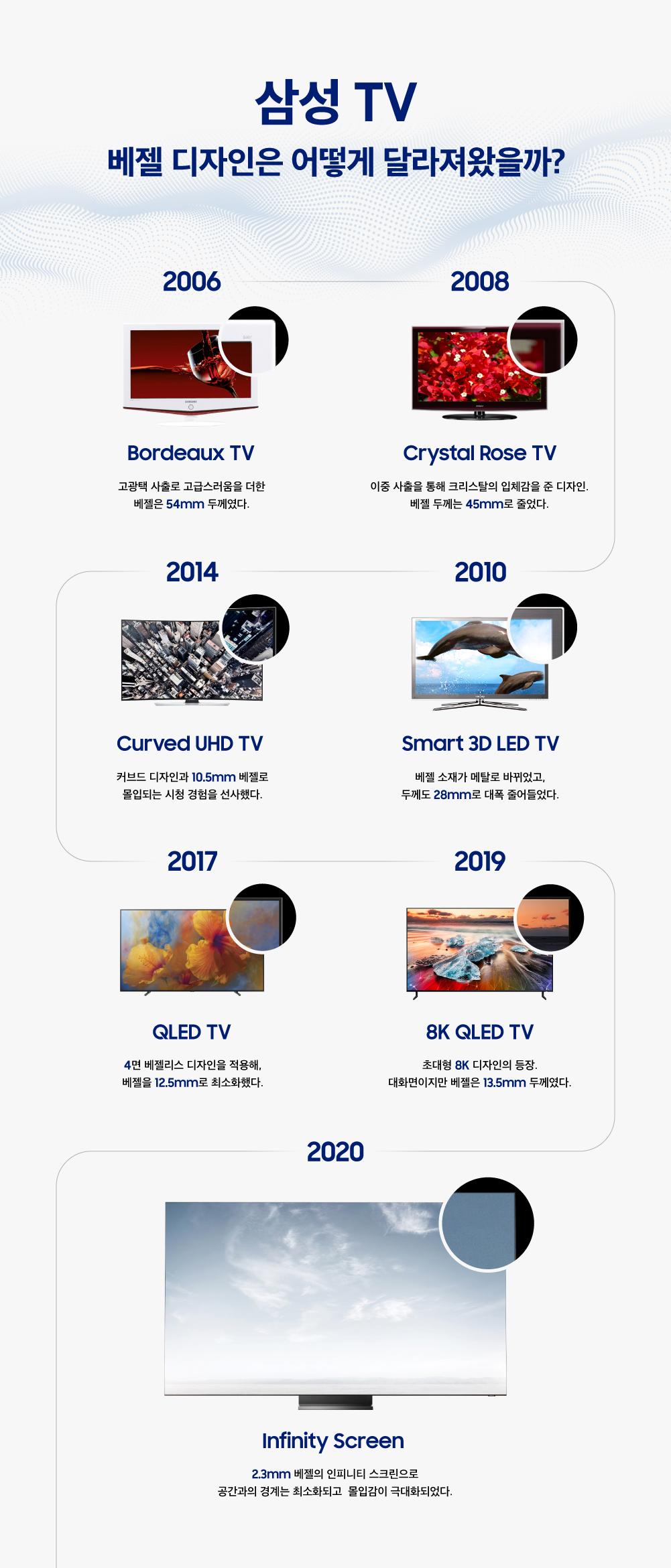 삼성 TV 베젤 디자인은 어떻게 달라져왔을까? 2006 bordeaux tv 고광택 사출로 고급스러움을 더한 베젤은 54mm 두께였다. 2008 crystal rose tv 이중 사출을 통해 크리스탈의 입체감을 준 디자인. 베젤 두께는 45mm로 줄었다. 2014 curved uhd tv 커브드 디자인과 10.5mm베젤로 몰입되는 시청 경험을 선사했다. 2010 smart 3d led tv 베젤 소재가 메탈로 바뀌었고, 두께도 28mm로 대폭 줄어들었다. 2017 QLED TV 4면 베젤리스 디자인을 적용해, 베젤을 12.5mm로 최소화했다. 2019 8K QLED TV 초대형 8K 디자인의 등장. 대화면이지만 베젤은 13.5mm 두께였다. 2020 infinity screen 203mm 베젤의 인피니티 스크린으로 공간과의 경계는 최소화되고 몰입감이 극대화되었다.