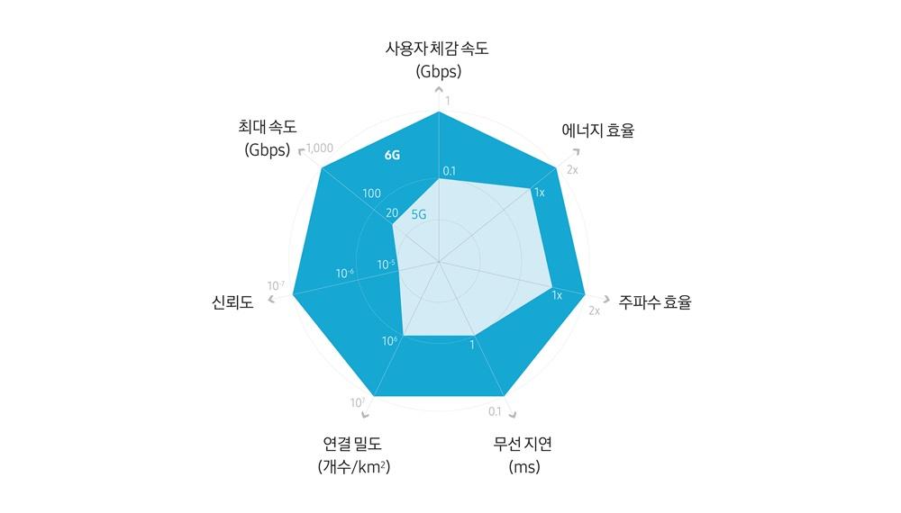 사용자 체감속도(Gbps) 에너지 효율 주파수 효율 무선 지연(ms) 연결 밀도 (개수/km2) 신뢰도 최대 속도(Gbps)