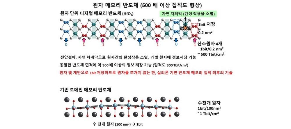 원자 메모리 반도체(500배 이상 집적도 향상) 원자 단위 디지털 메모리 반도체 (HfO2) 자연 차폐막(탄성 작용을 소멸) 1bit 저장 0.2nm2 산소원자 4개 1bit/0.2nm ~ 500Tbit/cm2 전압걸때, 자연 차폐막으로 원자간의 탄성작용 소멸, 개별 원자에 정보저장 가능 동일한 반도체 면적에 약 300배 이상의 정보 저장 가능(집적도 300Tbit/cm2) 원자 몇 개만으로 1bit 저장하므로 원자를 쪼개지 않는 한, 실리콘 기반 반도체 메모리 집적 최후의 기술 기존 도메인 메모리 반도체 수천개 원자 1bit/10nm2 ~ 1Tbit/cm2 수천개 원자(100nm2)->1bit