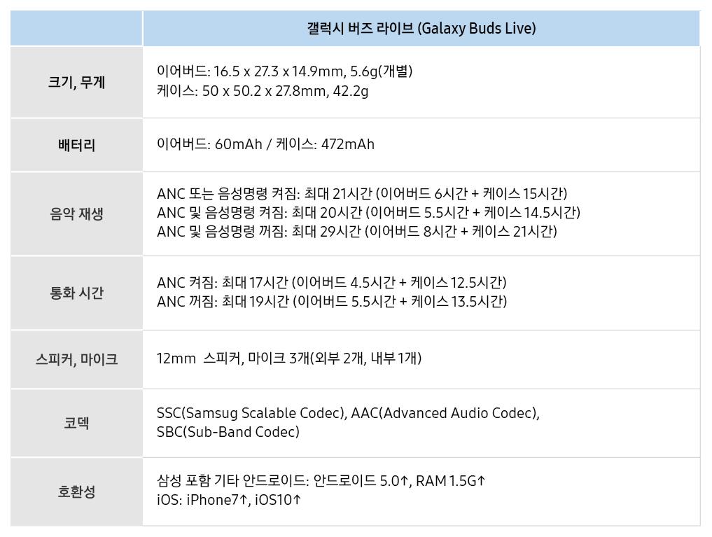 갤럭시 버즈 라이브(Galaxy Buds Live) 크기, 무게 이어버드: 16.5 x 27.3 x 14.9mm, 5.6g(개별) /케이스: 50 x 50.2 x 27.8mm, 42.2g 배터리 이어버드: 60mAh / 케이스: 472mAh 음악 재생 ANC 또는 음성명령 켜짐: 최대 21시간 (이어버드 6시간 + 케이스 15시간) ANC 및 음성명령 켜짐: 최대 20시간 (이어버드 5.5시간 + 케이스 14.5시간) ANC 및 음성명령 꺼짐: 최대 29시간 (이어버드 8시간 + 케이스 21시간) 통화 시간 ANC 켜짐: 최대 17시간 (이어버드 4.5시간 + 케이스 12.5시간) ANC 꺼짐: 최대 19시간 (이어버드 5.5시간 + 케이스 13.5시간) 스피커, 마이크 12mm 스피커, 마이크 3개(외부2개, 내부 1개) 코덱 SSC(Samsung Scalable Codec), AAC(Advanced Audio Codec), SBC(Sub-Band Codec) 호환성 삼성 포함 기타 안드로이드: 안드로이드 5.0↑, RAM 1.5G↑iOS: iPhone7↑, iOS10↑