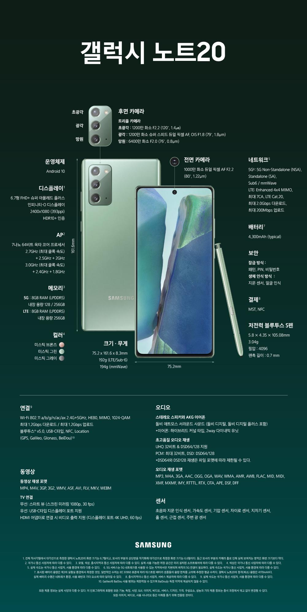 갤럭시 노트20 운영체제 Android 10 디스플레이(전체 직사각형에서 대각선으로 측정한 갤럭시 노트20의 화면 크기는 6.7형이고, 모서리 부분고 상단면을 직각화해 대각선으로 측정한 호면 크기는 6.6형이다. 둥근 모서리 부분과 카메라 홀로 인하여 실제 보여지는 영역은 화면 크기보다 작다.) 6.7형 FHD+ 슈퍼 아몰레드 플러스 인피니티-O 디스플레이 2400X1080 (393ppi) HDR10+ 인증 AP(국가나 통신 사업자에 따라 다를 수 있다.) 7나노 64비트 옥타 코어 프로세서 2.7GHz(최대 클록 속도) + 2.5GHz + 2GHz 3.0GHz(최대 클록 속도) + 2.4GHz + 1.8GHz 메모리(모델, 색상, 출시지역과 통신 사업자에 따라 다를 수 있다. 실제 사용 가능한 저장 공간은 미리 설치된 소프트웨어에 따라 다를 수 있다.) 5G 8GB RAM(LPDDR5) 내장 용량 128/256GB LTE 8GB(LPDDR5) 내장 용량 256GB 컬러(색상은 국가나 통신 사업자에 따라 다를 수 있다.) 미스틱 브론즈 미스틱 그린 미스틱 그레이 크기•무게 75.2x161.6x8.3mm 192g(LTE/Sub-6) 194g(mmWave) 후면 카메라 트리플 카메라 초광각: 1200만 화소 F2.2(120′, 1.4㎛) 광각: 1200만 화소 슈퍼 스피드듀얼 픽셀 AF, OIS F1.8(79′, 1.8㎛), 망원: 6400만 화소 F2.0(76′, 0.8㎛) 전면 카메라 1000만 화소 듀얼 픽셀 AF F2.2 (80′, 1.22㎛) 네트워크(실제 속도는 국가나 통신 사업자, 사용 환경에 따라 다를 수 있다.) 5G(5G 서비스는 5G 네트워크를 사용할 수 있는 지역에서만 지원되며 최적의 5G 연결이 필요하다. 실제 속도는 국가나 통신 사업자, 사용 환경에 따라 다를 수 있다.) 5G Non Standalone(NSA), Standalone(SA), Sub6 / mmWace LTE: Enhanced 4X4 MIMO 최대 7CA, LTE Cat.20 최대 2.0Gbps 다운로드, 최대 200Mbps 업로드 배터리(표시된 배터리 용량은 제3의 실험실 환경에서 측정한 것임. 일반적인 수치는 IEC61960 표준에 따라 테스트된 배터리 샘플들의 용량 편차를 고려해 추정한 평균 수치다. 갤럭시 노트20의 정격(최소) 용량은 4170mAh다. 실제 배터리 수명은 네트워크 환경, 사용 패턴과 기타 요소에 따라 달라질 수 있다.) 4,300mAh (typical) 보안 잠금 방식: 패턴•PIN•비밀번호 / 생체 인식 방식 : 지문 센서•얼굴 인식 결제(출시지역이나 통신 사업자, 서비스 제공자에 따라 다를 수 있다.) MST, NFC 저전력 블루투스 S펜 5.8 x 4.35 x 105.08mm 3.04g 필압: 4096 펜촉 길이 : 0.7mm 연결(실제 속도는 국가나 통신 사업자, 사용 환경에 따라 다를 수 있다.) Wi-Fi 802.11 a/b/g/n/ac/ax 2.4G+5GHz, HE80, MIMO, 1024-QAM 최대 1.2Gbps 다운로드 / 최대 1.2Gbps 업로드 블루투스 v5.0, USB-C타입, NFC, Location(GPS, Galileo, Glonass, Beidou / Galileo와 Beidou 사용 범위는 제한적일 수 있으며 Beidou는 특정 지역에 제공되지 않을 수 있다.) Ultra Wildbnad 동영상 동영상 재생 포맷 MP4, M4V, 3GP, 3G2, WMV, ASF, ABI, FLB, MKV, WEBM TV 연결 무선: 스마트 뷰(스크린 미러링 1080p, 30 fps) 유선: USB-C 타입 디스플레이 포트 지원 HDMI 어댑터로 연걸 시 비디오 출력 지원 (디스플레이 포트 4K UHD, 60 fps 오디오 스테레오 스피커와 AKG 이어폰 돌비 애트모스 서라운드 사운드(돌비 디지털, 돌비 디지털 플러스 포함) *이어폰: 하이브리드 커널 타입, 2way 다이내믹 유닛 초고품질 오디오 재생 UHQ 32비트 & DSD64/128지원 PCM: CHLEO 32QLXM, DSD: 