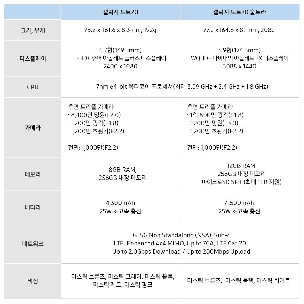 갤럭시 노트20 '크기, 무게 75.2×161.6×8.3mm, 192g' 갤럭시 노트20 울트라 '크기, 무게 77.2×164.8×8.1mm, 208g' / 갤럭시 노트20 '디스플레이 6.7형(169.5mm) FHD+ 슈퍼 아몰레드 플러스 디스플레이 2400X1080' 갤럭시 노트20 울트라 '디스플레이 6.9형(174.5mm) WQHD+ 다이내믹 아몰레드 2X 디스플레이 3088X1440' / 갤럭시 노트20&울트라 'CPU 7nm 64-bit 옥타코어 프로세서(최대 3.09GHz + 2.4GHz + 1.8GHz' / 갤럭시 노트20 '카메라 후면 트리플 카메라: 6,400만 망원(F2.0), 1,200만 광각(F1.8) 1,200만 초광각(F2.2) 전면: 1,000만(F2.2)' 갤럭시 노트20 울트라 '카메라 후면 트리플 카메라: 1억800만 광각(F1.8), 1,200만 광각(F3.0) 1,200만 초광각(F2.2) 전면: 1,000만(F2.2)' / 갤럭시 노트20 '메모리 8GB RAM, 256GB 내장 메모리' 갤럭시 노트20 울트라 '메모리 12GB RAM, 256GB 내장 메모리 마이크로SD Slot(최대 1TB 지원)' / 갤럭시 노트20 '배터리 4,300mAh 25W 초고속 충전' 갤럭시 노트20 울트라 '배터리 4,300mAh 25W 초고속 충전' / 갤럭시 노트20&갤럭시 노트20 울트라 '네트워크 5G: 5G Non Standalone(NSA), Sub-6 LTE: Enhanced 4x4 MIMO, Up to 7CA, LTE Cat.2.0-Up to 2.0bps Download / Up to 200Mbps Upload / 갤럭시 노트20 '색상 미스틱 브론즈 미스틱 그레이, 미스틱 블루, 미스틱 레드, 미스틱 핑크 갤럭시 노트20 울트라 미스틱 브론즈, 미스틱 블랙, 미스틱 화이트
