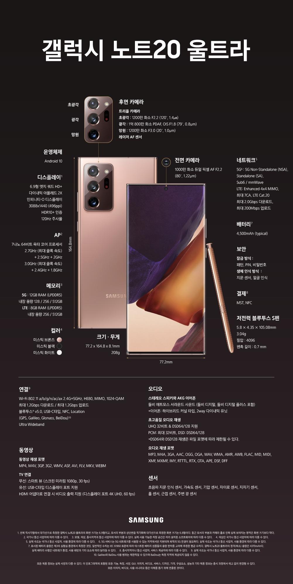 갤럭시 노트20 울트라 운영체제 Android 10 디스플레이(전체 직사각형에서 대각선으로 측정한 갤럭시 노트20 울트라의 화면 크기는 6.9형이고, 모서리 부분고 상단면을 직각화해 대각선으로 측정한 호면 크기는 6.8형이다. 둥근 모서리 부분과 카메라 홀로 인하여 실제 보여지는 영역은 화면 크기보다 작다.) 6.9형엣지 쿼드 HD+ 다이내믹 아몰레드 2X 인피니티-O 디스플레이 3088X1440 (496ppi) HDR10+ 인증 120Hz 주사율 AP(국가나 통신 사업자에 따라 다를 수 있다.) 7나노 64비트 옥타 코어 프로세서 2.7GHz(최대 클록 속도) + 2.5GHz + 2GHz 3.0GHz(최대 클록 속도) + 2.4GHz + 1.8GHz 메모리(모델, 색상, 출시지역과 통신 사업자에 따라 다를 수 있다. 실제 사용 가능한 저장 공간은 미리 설치된 소프트웨어에 따라 다를 수 있다.) 5G 12GB RAM(LPDDR5) 내장 용량 128/256/512GB LTE 8GB(LPDDR5) 내장 용량 256/512GB 컬러(색상은 국가나 통신 사업자에 따라 다를 수 있다.) 미스틱 브론즈 미스틱 블랙 미스틱 화이트 크기•무게 77.2x164.8x8.1mm 208g 후면 카메라 트리플 카메라 초광각: 1200만 화소 F2.2(120′, 1.4㎛) 광각: 1억 800만 화소 PDAF, OIS F1.8(79′, 0.8㎛), 망원: 1,200만 화소 F3.0(20′, 1.0㎛) 레이저 AF 센서 전면 카메라 1000만 화소 듀얼 픽셀 AF F2.2 (80′, 1.22㎛) 네트워크(실제 속도는 국가나 통신 사업자, 사용 환경에 따라 다를 수 있다.) 5G(5G 서비스는 5G 네트워크를 사용할 수 있는 지역에서만 지원되며 최적의 5G 연결이 필요하다. 실제 속도는 국가나 통신 사업자, 사용 환경에 따라 다를 수 있다.) 5G Non Standalone(NSA), Standalone(SA), Sub6 / mmWace LTE: Enhanced 4X4 MIMO 최대 7CA, LTE Cat.20 최대 2.0Gbps 다운로드, 최대 200Mbps 업로드 배터리(표시된 배터리 용량은 제3의 실험실 환경에서 측정한 것임. 일반적인 수치는 IEC61960 표준에 따라 테스트된 배터리 샘플들의 용량 편차를 고려해 추정한 평균 수치다. 갤럭시 노트20 울트라의 정격(최소) 용량은 4370mAh다. 실제 배터리 수명은 네트워크 환경, 사용 패턴과 기타 요소에 따라 달라질 수 있다.) 4,500mAh (typical) 보안 잠금 방식: 패턴•핀(PIN)•비밀번호 / 생체 인식 방식 : 지문 센서•얼굴 인식 결제(출시지역이나 통신 사업자, 서비스 제공자에 따라 다를 수 있다.) MST, NFC 저전력 블루투스 S펜 5.8 x 4.35 x 105.08mm 3.04g 필압: 4096 펜촉 길이 : 0.7mm 연결(실제 속도는 국가나 통신 사업자, 사용 환경에 따라 다를 수 있다.) Wi-Fi 802.11 a/b/g/n/ac/ax 2.4G+5GHz, HE80, MIMO, 1024-QAM 최대 1.2Gbps 다운로드 / 최대 1.2Gbps 업로드 블루투스 v5.0, USB-C타입, NFC, Location(GPS, Galileo, Glonass, Beidou / Galileo와 Beidou 사용 범위는 제한적일 수 있으며 Beidou는 특정 지역에 제공되지 않을 수 있다.) Ultra Wildbnad 동영상 동영상 재생 포맷 MP4, M4V, 3GP, 3G2, WMV, ASF, ABI, FLB, MKV, WEBM TV 연결 무선: 스마트 뷰(스크린 미러링 1080p, 30 fps) 유선: USB-C 타입 디스플레이 포트 지원 HDMI 어댑터로 연걸 시 비디오 출력 지원 (디스플레이 포트 4K UHD, 60 fps 오디오 스테레오 스피커와 AKG 이어폰 돌비 애트모스 서라운드 사운드(돌비 디지털, 돌비 디지털 플러스 포함) *이어폰: 하이브리드 커널 타입, 2way 다이내믹 유닛 초고품질 오디오 재생 UHQ 32비트 & DSD64/128지원 PCM: C