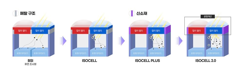 삼성전자, 업계 최초 초소형 이미지센서 라인업 구축