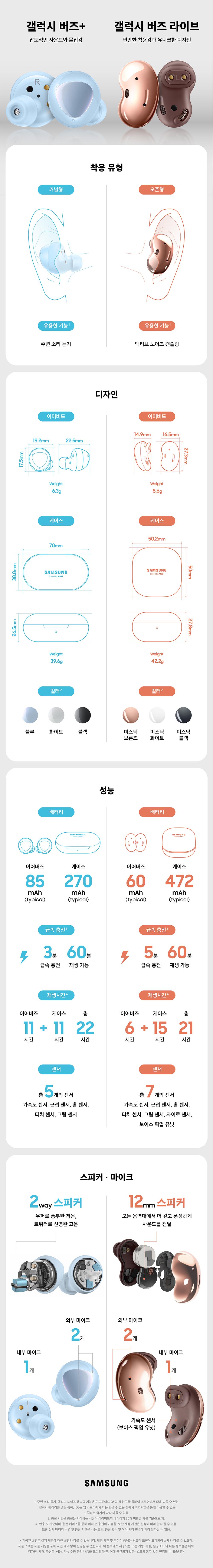 갤럭시 버즈+ 압도적인 사운드와 모입감 갤럭시 버즈 라이브 편안한 착용감과 유니크한 디자인 착용 유형 갤럭시 버즈+ 커널형 / 갤럭시 버즈 라이브 오픈형 유용한 기능(주변 소리 듣기, 액티브 노이즈 캔슬링 기능은 안드로이드 OS의 경우 구글 플레이 스토어에서 다운 받을 수 있는 갤럭시 웨어러블 앱을 통해, iOS는 앱 스토어에서 다운 받을 수 있는 갤럭시 버즈+ 앱을 통해 이용할 수 있음.) 갤럭시 버즈 + 주변 소리 듣기 / 갤럭시 버즈 라이브 액티브 노이즈 캔슬링 디자인 갤럭시 버즈 + 이어버드 가로 19.2mm 세로 17.5mm 전체 가로 22.5mm 무게 6.3g / 갤럭시 버즈 라이브 이어버드 가로 14.9mm 세로 27.3mm 전체 가로 16.5mm 무게 5.6g 케이스 갤럭시 버즈 + 위에서 본 가로 70mm 위에서 본세로 38.8mm 눕혀서 본 세로 26.5mm 무게 39.6g / 갤럭시 버즈 라이브 위에서 본 가로 50.2mm 위에서 본 세로 50mm 눕혀서 본 세로 27.8mm 무게 42.2g 컬러(컬러는 국가에 따라 다를 수 있음.) 갤럭시 버즈 + 블루 화이트 블랙 갤럭시 버즈 라이브 미스틱 브론즈 미스틱 화이트 미스틱 블랙 성능 갤럭시 버즈 + 이어버즈 85mAh(typical) zpdltm 270mAhn(typical) / 갤럭시 버즈 라이브 이어버즈 60mAhn(typical) 케이스 472mAhn(typical) 급속 충전(충전 시간은 충전을 시작하는 시점이 이어버드의 배터리가 30% 미만일 때를 기준으로 함.) 갤럭시 버즈 + 3분 급속 충전 60분 재생 가능 / 갤럭시 버즈 라이브 5분 급속 충전 60분 재생 가능 재생시간(완충 시 기준이며, 충전 케이스를 통해 여러 번 충전이 가능함. 또한 재생 시간은 설정에 따라 달라질 수 있음. 또한 실제 배터리 수명 및 충전 시간은 사용 조건, 충전 회수 및 여러 기타 변수에 따라 달라질 수 있음.) 갤럭시 버즈 + 이어버즈 11시간 + 케이스 11시간 총 22시간 / 갤럭시 버즈 라이브 이어버즈 6시간 + 케이스 15시간 총 21시간 센서 갤럭시 버즈 + 총 5개의 센서 가속도 센서, 근접 센서, 홀 센서, 터치 센서, 그립 센서 / 갤럭시 버즈 라이브 총 7개의 센서 가속도 센서, 근접 센서, 홀 센서, 터치 센서, 그립 센서, 자이로 센서, 보이스 픽업 유닛 스피커·마이크 갤럭시 버즈 + 2way 스피커 우퍼로 풍부한 저음, 트위터로 선명한 고음 외부 마이크 2개 내부 마이크 1개 / 갤럭시 버즈 라이브 12mm 스피커 모든 음역대에서 더 깊고 풍성하게 사운드를 전달 외부 마이크 2개 내부 마이크 1개 가속도 센서(보이스 픽업 유닛) SAMSUNG *제공된 설명은 실제 제품에 대한 설명과 다를 수 있습니다. 제품 사진 및 특장점 등에는 광고적 표현이 포함되어 실제와 다를 수 있으며, 제품 스펙은 제품 개량을 위해 사전 예고 없이 변경될 수 있습니다. 이 문서에서 제공되는 모든 기능, 특성, 설명, GUI와 다른 정보들은 혜택, 디자인, 가격 구성품, 성능 가능 수량 등의 내용을 포함하며(단, 이에 국한되지 않음) 별도의 통지 없이 변경될 수 있습니다.