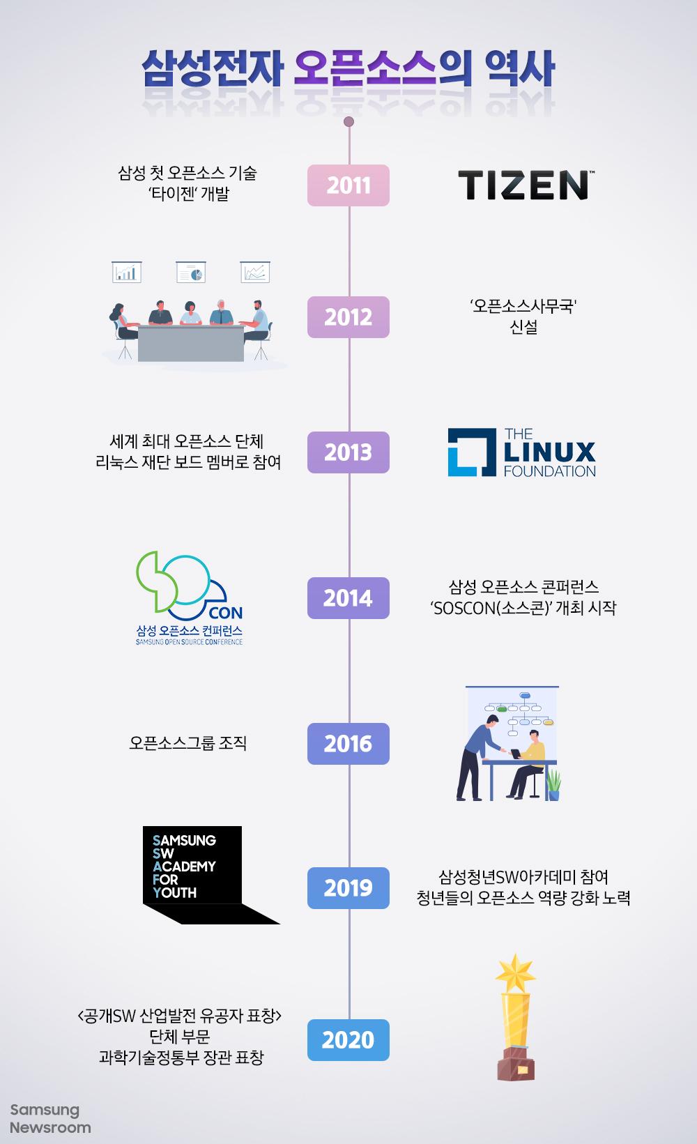 삼성전자 오픈소스의 역사 2011 삼성 첫 오픈소스 기술 '타이젠(TIZEN)' 개발 2012 '오픈소스사무국' 신설 2013 세계 최대 오픈소스 단체 리눅스 재단(THE LINUX FOUNDATION) 보드 멤버로 참여  2014 삼성 오픈소스 컨퍼런스 'SOSCON(소스콘)' 개최 시작 2016 오픈소스그룹조직 2019 삼성청년SW아카데미 참여 청년들의 오픈소스 역량 강화 노력(SAMSUNG SW ACADEMY FOR YOUTH) 2020 <공개SW 산업발전 유공자 표창> 단체 부문 과학기술정통부 장관 표창