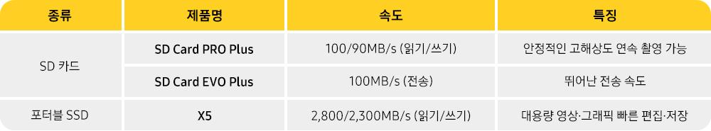 종류 제품명 속도 특징 SD카드 SD Card PRO Plus 100/90MB/s(읽기/쓰기) 안정적인 고해상도 연속 촬영 가능 SD Card EVO Plus 100MB/s(전송) 뛰어난 전송 속도 포터블 SSD X5 2,800/2,300MB/s(읽기/쓰기) 대용량 영상 그래픽 빠른 편집 저장