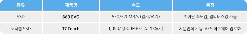 종류 제품명 속도 특징 SSD 860 EVO 550/520MB/s(읽기/쓰기) 뛰어난 속도감, 멀티태스킹 가능 포터블 SSD T7 Touch 1,050/1,000MB/s(읽기/쓰기) 지문인식 기능, AES 하드웨어 암호화