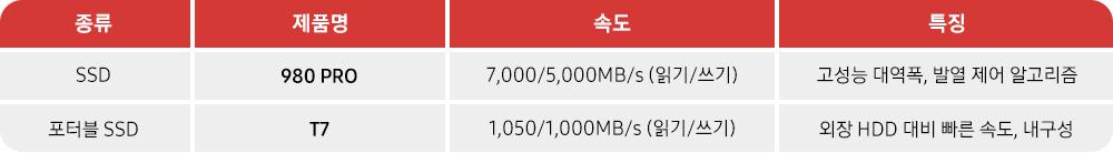 종류 제품명 속도 특징 SSD 980 PRO 7,000/5,000MB/s(읽기/쓰기) 고성능 대역폭, 발열 제어 알고리즘 포터블 SSD T7 1,050/1,000MB/s(읽기/쓰기) 외장 HDD 대비 빠른 속도, 내구성