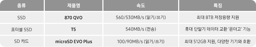 종류 제품명 속도 특징 SSD 870 QVO 560/530MB/s(읽기/쓰기) 최대 8TB 저장용량 지원 포터블 SSD T5 540MB/s(전송) 휴대 단말기 데이터 교환 '온더고' 기능 SD카드 microSD EVO Plus 100/90MB/s(읽기/쓰기) 최대 512GB 지원, 다양한 기기와 호환