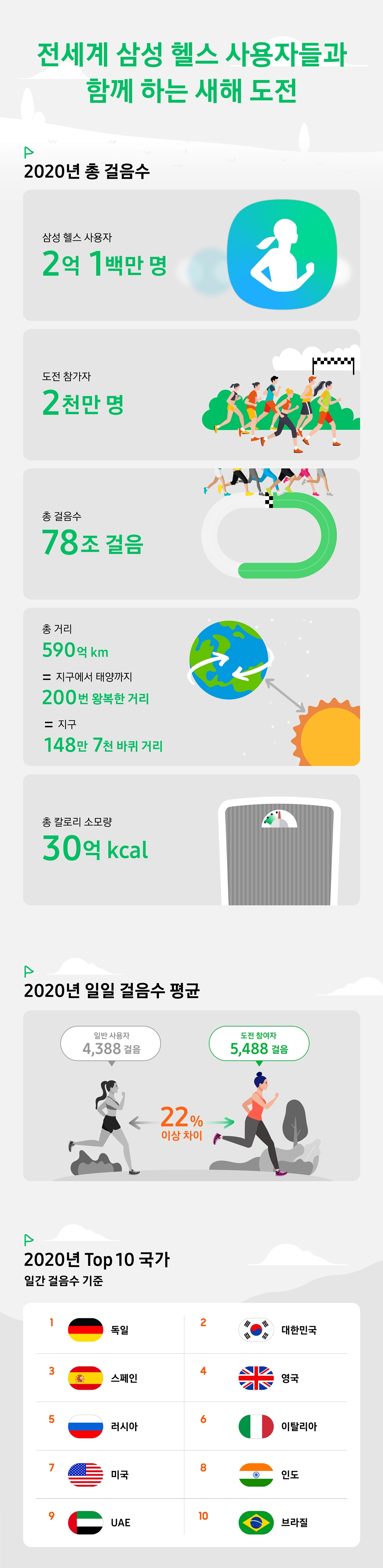 Samsung Health_Group Challenge_Infographic_KR