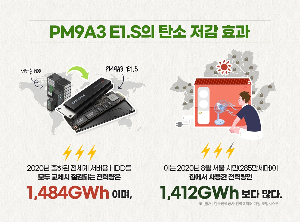 PM9A E1.S의 탄소 저감 효과 서버용 HDD PM9A3 E1.S 2020년 출하된 전세계 서버용HDD를 모두 교체시 절감되는 전력량은 1,484GWh이며, 이는 2020년 8월 서울 시민(285만세대)이 집에서 사용한 전력량인 1,412GWh 보다 많다. *[출처] 한국전력공사 전력데이터 개방 포털시스템