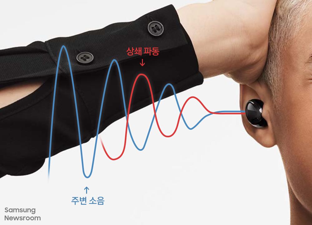 액티브 노이즈 캔슬링 기술 원리 설명 주변 소음과 상쇄파동