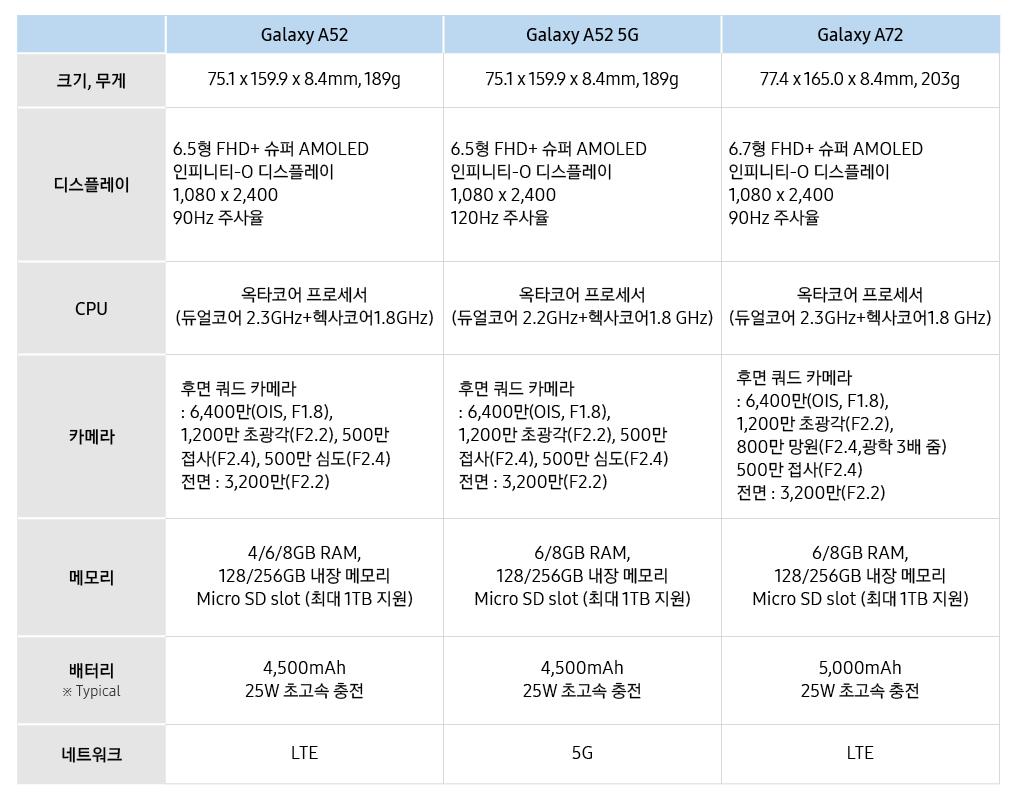 Galaxy A52 Galaxy A52 5G Galaxy A72 크기,무게 75.1 x 159.9 x 8.4mm, 189g 75.1 x 159.9 x 8.4mm, 189g 77.4 x 165.0 x 8.4mm, 203g 디스플레이 6.5형FHD+슈퍼AMOLED인피니티-O디스플레이 6.5형FHD+슈퍼AMOLED인피니티-O디스플레이 6.7형FHD+슈퍼AMOLED인피니티-O디스플레이 1,080 x 2,400 1,080 x 2,400 1,080 x 2,400 90Hz주사율 120Hz주사율 90Hz주사율 CPU 옥타코어 프로세서(듀얼코어2.3GHz+헥사코어1.8 GHz) 옥타코어 프로세서(듀얼코어2.2GHz+헥사코어1.8 GHz) 옥타코어 프로세서(듀얼코어2.3GHz+헥사코어1.8 GHz) 카메라 후면 쿼드 카메라 후면 쿼드 카메라 후면 쿼드 카메라 : 6,400만(OIS, F1.8), : 6,400만(OIS, F1.8), : 6,400만(OIS, F1.8), 1,200만 초광각(F2.2), 500만 접사(F2.4), 500만 심도(F2.4) 1,200만 초광각(F2.2), 500만 접사(F2.4), 500만 심도(F2.4) 1,200만 초광각(F2.2), 전면: 3,200만(F2.2) 전면: 3,200만(F2.2) 800만 망원(F2.4,광학3배 줌) 500만 접사(F2.4) 전면: 3,200만(F2.2) 메모리 4/6/8GB RAM, 6/8GB RAM, 6/8GB RAM, 128/256GB내장 메모리 128/256GB내장 메모리 128/256GB내장 메모리 Micro SD slot (최대1TB지원) Micro SD slot (최대1TB지원) Micro SD slot (최대1TB지원) 배터리 4,500mAh 4,500mAh 5,000mAh * typical 25W초고속 충전 25W초고속 충전 25W초고속 충전 네트워크 LTE 5G LTE
