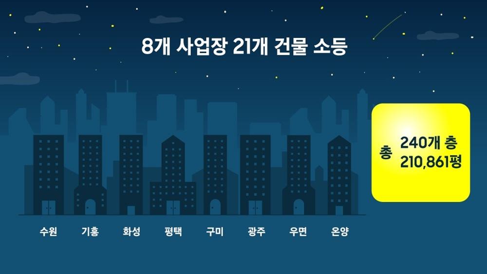 8개 사업장 21개 건물 소등 총 240개 층 210,861평 수원 기흥 화성 평택 구미 광주 우면 온양