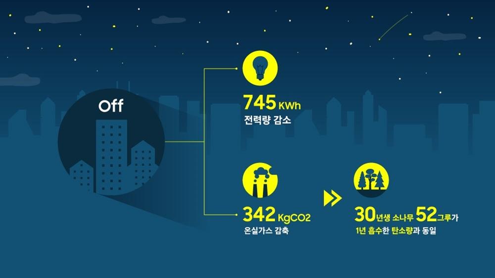 off / 745kWh 전력량 감소 342kgCO2 온실가스 감축 30년생 소나무 52그루가 1년 흡수한 탄소량과 동일