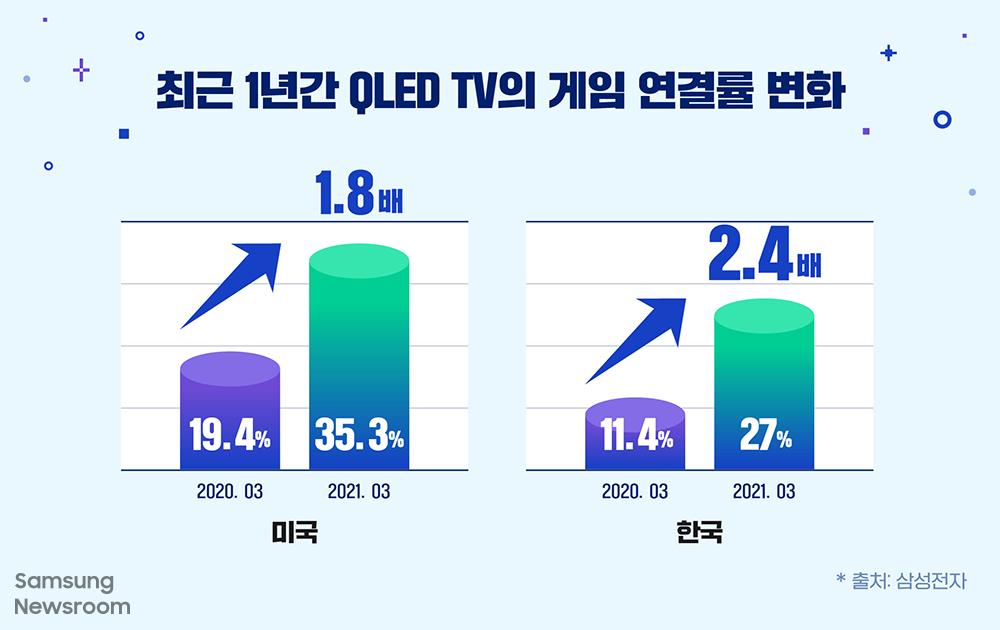 최근 1년 간 QLED TV의 게임 연결률 변화 미국 2020.03 19.4% > 2021.03 35.3% 1.8배 한국 2020.03 11.4% > 2021.03 27% 2.4배 출처: 삼성전자