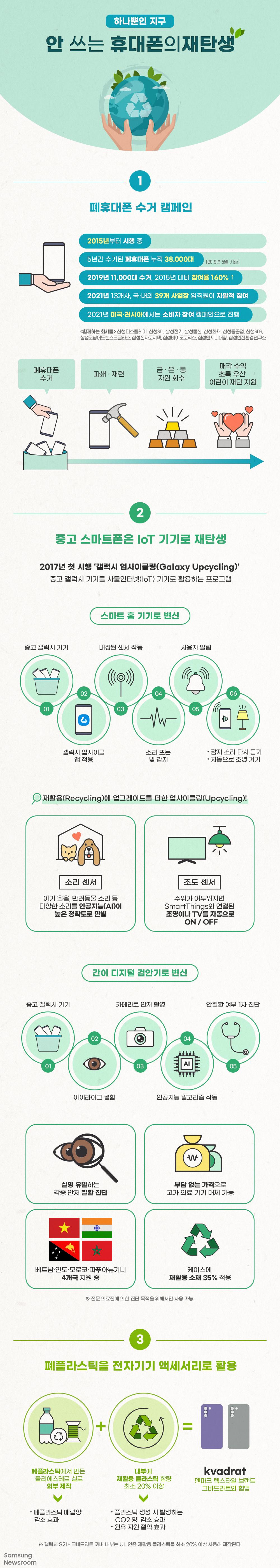 하나뿐인 지구 안 쓰는 휴대폰의 재탄생 1. 폐휴대폰 수거 캠페인 2015년부터 시행 중 5년간 수거된 폐휴대폰 누적 38,000대(2019년 5월 기준) 2019년 11,000대 수거, 2015년 대비 참여율 160% ↑ 2021년 13개사, 국내외 39개 사업장 임직원이 자발적 참여 2021년 미국·러시아에서는 소비자 참여 캠페인으로 진행 삼성디스플레이, 삼성 SDI, 삼성전기, 삼성물산, 삼성화재, 삼성중공업, 삼성SDS, 삼성코닝어드밴스드글라스, 로지텍, 삼성바이오로직스, 삼성엔지니어링, 삼성안전환경연구소 폐휴대폰 수거 > 파쇄·재련 > 금·은·동 자원 회수 > 매각 수익 초록 우산 어린이 재단 지원 2) 중고 스마트폰은 IoT 기기로 재탄생 2017년 첫 시행 '갤럭시 업사이클링(Galaxy Upcycling)' 중고 갤럭시 기기를 사물인터넷(IoT) 기기로 활용하는 프로그램 스마트 홈 기기로 변신 01 중고 갤럭시 기기 02 갤럭시 업사이클 앱 적용 03 내장된 센서 작동 04 소리 또는 빛 감지 05 사용자 알림 06 감지 소리 다시 듣기, 자동으로 조명 켜기 재활용(Recycling)에 업그레이드를 더한 업사이클링(Upcycling)! 소리 센서 / 아기 울음, 반려동물 소리 등 다양한 소리를 인공지능(AI)이 높은 정확도로 판별 조도 센서 / 주위가 어두워지면 SmartThings와 연견된 조명이나 TV를 자동을 ON / OFF 간이 디지털 검안기로 변신 01 중고 갤럭시 기기 02 아이라이크 결합 03 카메라로 안저 촬영 04 인공지능 알고리즘 작동 05 안질환 여부 1차 진단 실명 유발하는 각종 안저 질환 진단 / 부담 없는 가격으로 고가 의료 기기 대체 가능 / 베트남·인도·모로코·파푸아뉴기니 4개국 지원 중 / 케이스에 재활용 소재 35% 적용 *전문 의료진에 의한 진단 목적을 위해서만 사용 가능 3) 폐플라스틱을 전자기기 액세서리로 활용 폐플라스틱에서 만든 폴리에스테르 실로 외부 제작(폐플라스틱 매립양 감소 효과) +내부에 재활용 플라스틱 함량 최소 20% 이상 (플라스틱 생성 시 발생하는 CO2양 감소 효과, 원유 자원 절약 효과) =kvadrat 덴마크 텍스타일 브랜드 크바드라트와 협업 *갤럭시 S21+ 크바드라트 커버 내부는 UL 인증 재활용 플라스틱을 최소 20% 이상 사용해 제작된다.