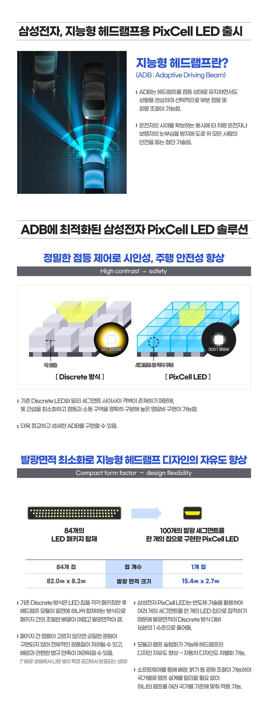 삼성전자 지능형 헤드램프용 PixCell LED 출시 지능형 헤드램프란?(ADB : Adaptive Driving Beam) ADB는 헤드램프를 점등상태로 유지하면서도 상황을 센싱하여 선택적으로 부분 점등 및 광량 조절이 가능함. 운전자의 시야를 확보하는 동시에 타 차량 운전자나 보행자의 눈부심을 방지해 도로 위 모든 사람의 안전을 돕는 첨단 기술임. ADB에 최적화된 삼성전자 PixCell LED솔루션 정밀한 점등제어로 시인성, 주행 안정성 향상 High contrast- safety Discrete 방식 PixCell LED 기존 Disrete LED와 달리 세그먼트 사이사이 격벽이 존재하기 때문에 빛 간섭을 최소화하고 점등과 소등 구역을 명확히 구분해 높은 명암비 구현이 가능함. 더욱 정교하고 섬세한 ADB를 구현할 수 있음. 발광면적 최소화로 지능형 헤드램프 디자인의 자유도 향상 Compact Form Factor - design flexibility 84개의 LED 패키지 탑재 100개의 발광 세그먼트를 한개의 칩으로 구현한 PixCell LED 84개의 칩 칩개수 1개의 칩 82.0mm*8.2mm 발광 면적 크기 15.4mm*2.7mm 기존 Discrete 방식은 LED 칩을 각각 패키징한 후 헤드램프 모듈의 표면에 하나씩 탑재하는 방식으로 패키지간의 조밀한 배열이 어렵고 발광 면적이 큼. 삼성전자 PixCell LED는 반도체 기술을 활용하여 여러개의 세그먼트를 한개의 LED 칩으로 집적하기 때문에 발광면적이 Discrete 방식 대비 16분의 1수준으로 줄어듬. 패키지 간 정렬이 고르지 않으면 균질한 광원이 구현되지 않아 전체적인 광품질이 저하될 수 있고, 배광과 관련된 법규 만족이 어려워질 수 있음.(배광: 광원에서 나온 빛이 특정 공간에서 분포되는 상태) 모듈과 램프 슬림화가 가능해 헤드램프의 디자인 자유도 향상 - 자동차 디자인도 차별화 가능. 소프트웨어를 통해 배광, 밝기 등 광원 조절이 가능하여 국가별로 램프 설계를 달리할 필요 없이 하나의 램프를 여러 국가별 기준에 맞춰 적용 가능.
