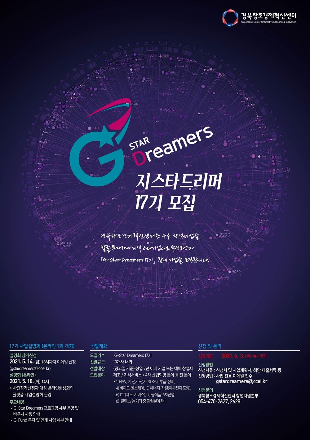 경북창조경제혁신센터 Gyeongbuk Center for Creative Economy & Innovation G STAR Dreamers 지스타드리머 17기 모집 경북창조경제혁신센터는 우수창업기업을 발굴투자하여 지역 스타기업으로 육성하고자 [G-Stars Dreamers 17기] 참여 기업을 모집합니다. 17기 사업설명회 (온라인 1회 개최) 설명회 참가신청 2021.5.14.(금) 18시까지 이메일 신청(gstardreamers@ccei.kr) 설명회(온라인) 2021.5.18(화) 14시 사전참가신청자 대상 온라인화상회의 플랫폼 사업설명회 운영 주요내용 G-Star Dreamers 프로그램 세부 운영 및 바우쳐 사용 안내 C-Fund 투자 및 연계 사업 세부 안내 선발개요 모집기수 G-Star Dreamers 17기 선발규모 10개사 내외 선발대상 (공고일 기준) 창업 7년 이내 기업 또는 예비 창업자 모집분야 제조 / 지식서비스 / 4차 산업혁명 분야 등 전 분야 1)H/W 2)전기,전자 3) 소재,부품, 장비 4) 바이오, 헬스케어, 5) 에너지, 자원(이차전지 포함) 6) ICT(제조, 서비스), 7) 농식품, 6차산업 8) 콘텐츠 9)기타 중 관련 분야 택1 신청 및 문의 신청기간 2021.6.3 (목) 18시까지 신청방법 신청서류: 신청서 및 사업계획서, 해당 제출서류 등 신청방법 사업 전용 이메일 접수 gstardreamers@ccei.kr 신청문의 경북창조경제혁신센터 창업지원본부 054-470-2627, 2628
