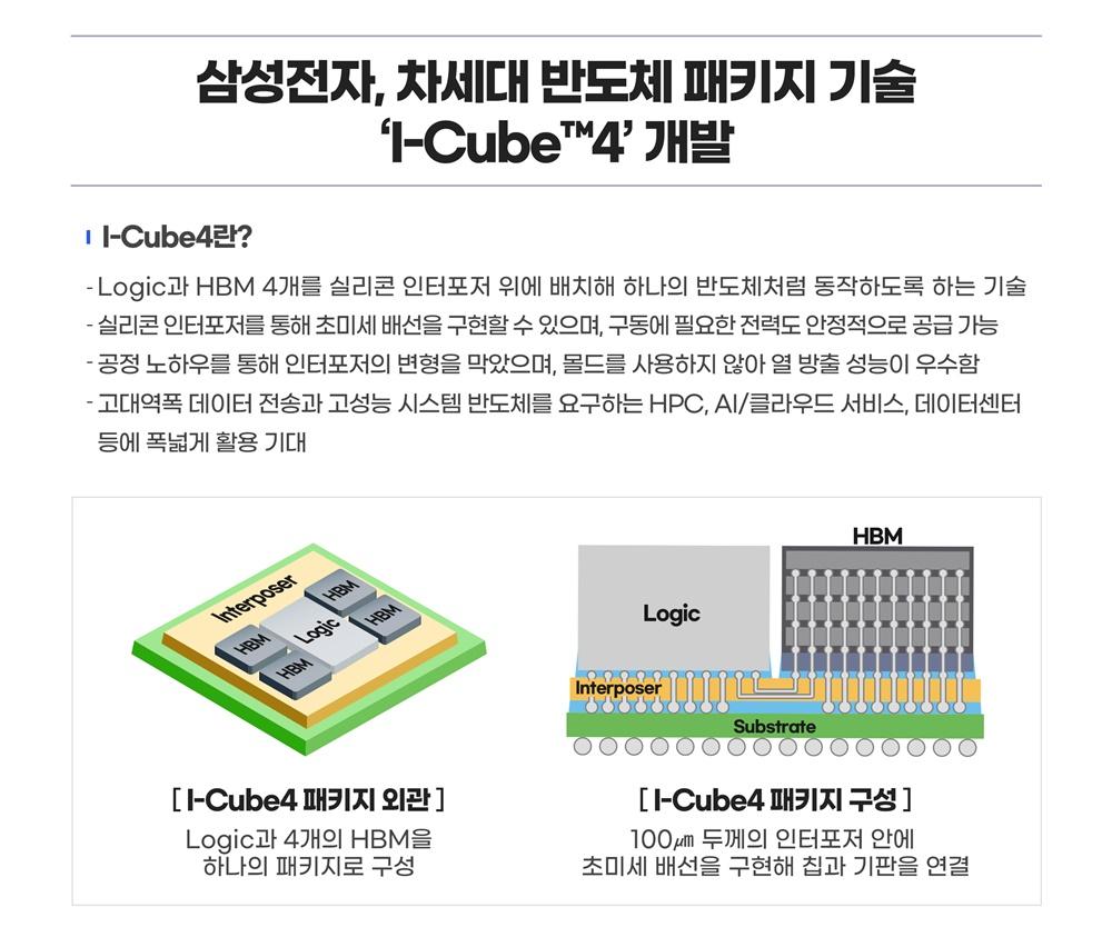 삼성전자, 차세대 반도체 패키지 기술 I-Cube4 개발 I-Cube4란? Logic과 HBM 4개를 실리콘 인터포저 위에 배치해 하나의 반도체처럼 동작하도록 하는 기술 실리콘 인터포저를 통해 초미세 배선을 구현할 수 있으며 구동에 필요한 전력도 안정적으로 공급 가능 공정 노하우를 통해 인터포저의 변형을 막았으며 몰드를 사용하지 않아 열 방출 성능이 우수함 고대역폭 데이터 전송과 고성능 시스템 반도체를 요구하는 HPC,AI/클라우드 서비스, 데이터 센터 등에 폭넓게 활용 기대 I-Cube 패키지 외관 Logic과 4개의 HBM을 하나의 패키지로 구성 I-Cube 패키지 구성 100㎛ 두께의 인터포저 안에 초미세 배선을 구현해 칩과 기판을 연결
