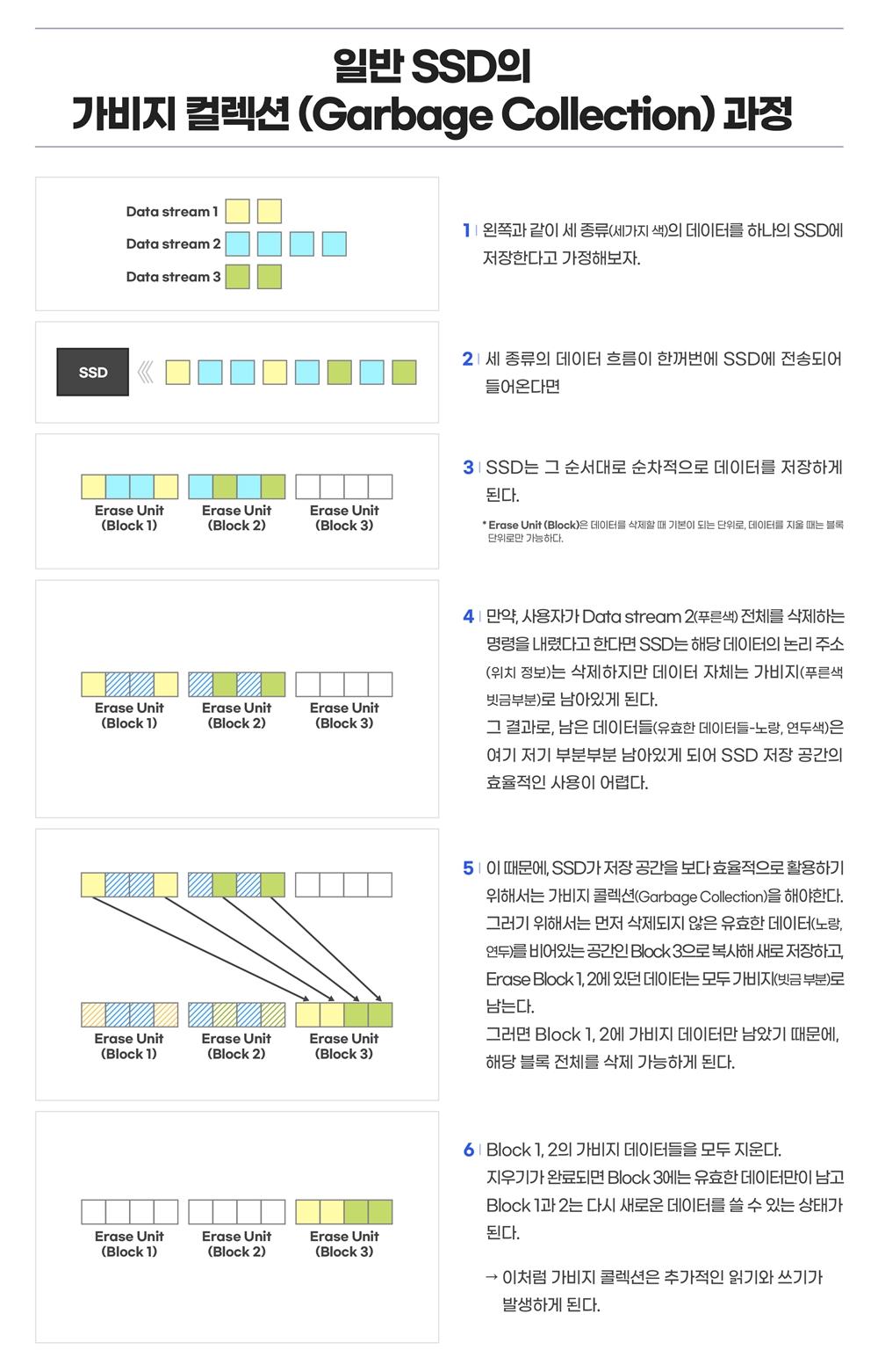 일반 SSD의 가비지 컬렉션(Garbage Collection) 1 왼쪽과 같이 세 종류(세가지 색)의 데이터를 하나의 SSD에 저장한다고 가정해보자. 세 종류의 데이터 흐름이 한꺼번에 SSD에 전송되어 들어온다면 SSD는 그 순서대로 순차적으로 데이터를 저장하게 된다. 4. 만약, 사용자가 Data Stream2(푸른색) 전체를 삭제하는 명령을 내렸다고 한다면 SSD는 해당 데이터의 논리 주소(위치 정보)는 삭제하지만 데이터 자체는 가비지(푸른색 빗금부분)로 남아있게 된다. 이 때문에, SSD가 저장공간을 보다 효율적으로 활용하기 위해서는 가비지 콜렉션(Garvage Collection)을 해야한다. 그러기 위해서는 먼저 삭제되지 않은 유효한 데이터(노랑, 연두)를 비어있는 공간인 Blaock 3으로 복사해 새로 저장하고, Erase Block 1,2에 가지비(빗금 부분)로 남는다. 그러면 Block 1,2에 가비지 데이터만 남았기 때문에, 해당 블록 전체를 삭제 가능하게 된다. 6. Block 1,2의 가비지 데이터를 모두 지운다, 지우기가 완료되면 Block 3에는 유효한 데이터만이 남고 Block 1과 2는 다시 새로운 데이터를 쓸 수 있는 상태가 된다 > 이처럼 가비지 콜렉션은 추가적인 읽기와 쓰기가 발생하게 된다.