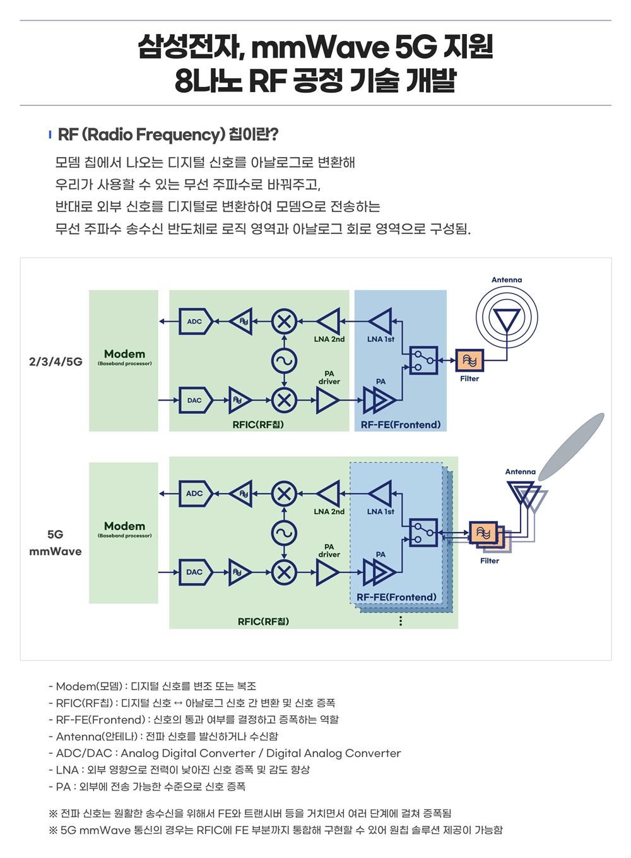 삼성전자 mmwave5G 지원 8나노 RF 공정 기술 개발 RF(Radio Frequency)칩이란? 모뎀 칩에서 나오는 디지털 신호를 아날로그로 변환해 우리가 사용할 수 있는 무선 주파수로 바꿔주고 반대로 외부 신호를 디지털로 변환하여 모뎀으로 전송하는 무선 주파수 송수신 반도체로 로직 영역과 아날로그 회로 영역으로 구성됨 modem(모뎀) 디지털 신호를 변조 또는 복조 RFIC(RF칩) 디지털 신호 아날로그 신호 간 변환 및 신호 증폭 RF-FE(Frontend) 신호의 통과 여부를 결정하고 증폭하는 역할 Antenna(안테나) 전파 신호를 발신하거나 수신함 ADC/DAC Analog Digital Converter/ Digital Analog Converter LNA 외부 영향으로 전력이 낮아진 신호 증폭 및 감도 향상 PA 외부에 전송 가능한 수준으로 신호 증폭 전파신호는 원활한 송수신을 위해서 FE와 트랜시버 등을 거치면서 여러 단계에 걸쳐 증폭됨 5G mmWave 통신의 경우는 RFIC에 FE 부분까지 통합해 구현할 수 있어 원천 솔루션 제공이 가능함