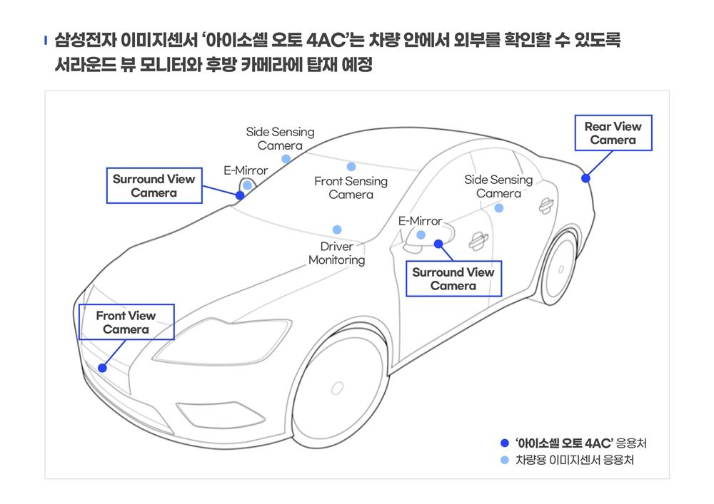 삼성전자 이미지센서 아이소셀 오토 4ac는 차량 안에서 외부를 확인할 수 있도록 서라운드 뷰 모니터와 후방 카메라에 탑재 예정