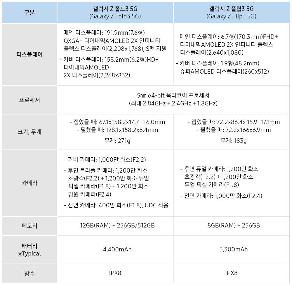 구분 갤럭시 Z 폴드 3G(Galaxy Z Fold3 5G) 갤럭시 Z 플립3(Galaxy Z Flip3 5G) 디스플레이 -메인 디스플레이:191.9mm(7.6형) QXGA+ 다이내믹AMOLED 2X 인피니티 플렉스 디스플레이(2,208x1,768), S펜 지원 -커버 디스플레이: 158.2mm(6.2형)HD+ 다이내믹AMOLED 2X 디스플레이(2,268x832) -메인 디스플레이: 6.7형(170.3mm)FHD+ 다이내믹AMOLED 2X 인피니티 플렉스 디스플레이(2,640x1,080) 커버 디스플레이:1.9형(48.3mm) 슈퍼AMOLED 디스플레이(260x512) 프로세서 5nm 64-bit 옥타코어 프로세서(최대 2.84GHz+2.4GHz+1.8GHz) 크기, 무게 -접었을 때:67.1x158.2x14.4~16.0mm -펼쳤을 때: 128.1x158.2x6.4mm 무게 271g -접었을 때: 72.2x86.4x15.9~17.1mm -펼쳤을 때: 72.2x166x6.9mm 무게:183g 카메라 -커버 카메라:1,000만 화소(F2.2) -후면 트리플 카메라:1,200만 화소 초광각(F2.2) +1,200만 화소 듀얼 픽셀 카메라(F1.8)+1,200만 화소 망원 카메라(F2.4) 전면 카메라:400만 화소(F1.8), UDC 적용 -후면 듀얼 카메라:1,200만 화소 초광각(F2.2) + 1,200만 화소 듀얼 픽셀 카메라(F1.8) -전면 카메라:1,000만 화소(F2.4) 메모리 12GB(RAM)+256GB/512GB 8GB(RAM)+256GB 배터리 ※Typical 4,400mAh 3,300mAh 방수 IPX8 IPX8