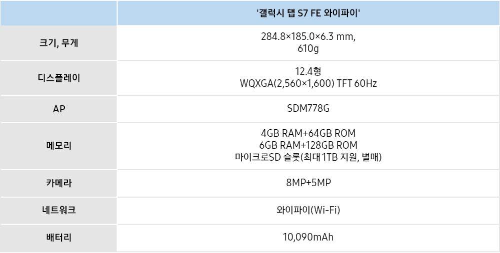 '갤럭시 탭 S7 FE 와이파이' 크기, 무게 284.8 x 185.0 x 6.3mm, 610g 디스플레이 12.4형 WQXGA(2,560x1,600) TFT 60Hz AP SDM778G 메모리 4GB RAM+64GB ROM 6GM RAM+128GB ROM 마이크로 SD 슬롯(최대 1TB 지원, 별매) 카메라 8MP+5MP 네트워크 와이파이(Wi-Fi) 배터리 10,090mAh