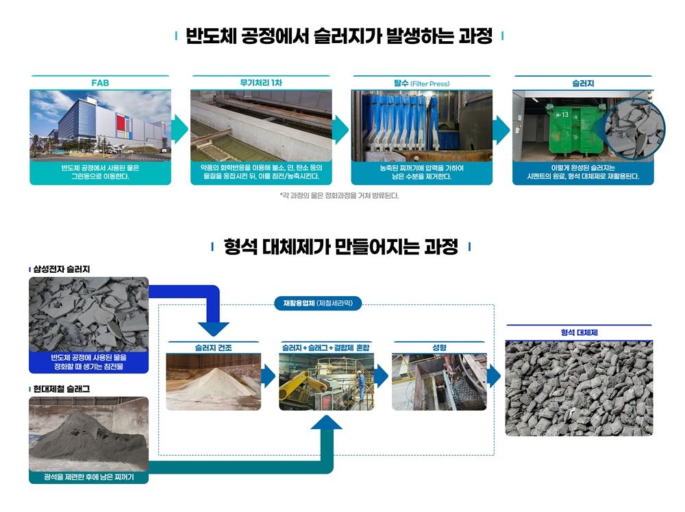 반도체 공정에서 슬러지가 발생하는 과정, 형석 대체제가 만들어지는 과정