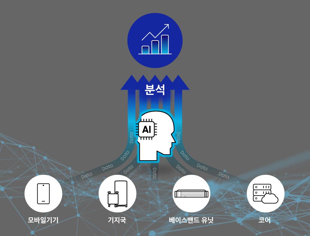 분석 모바일기기 기지국 베이스밴드 유닛 코어