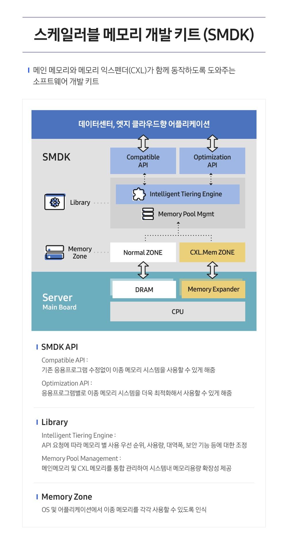 CXL 메모리 소프트웨어 개발 솔루션(인포그래픽)